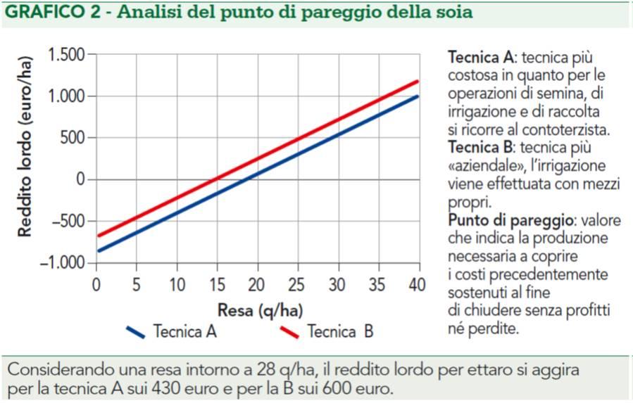 Grafico: Analisi del punto di pareggio della soia