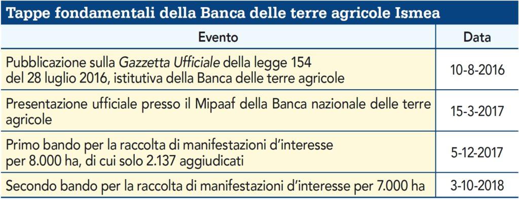 Tappe fondamentali della Banca delle terre agricole Ismea