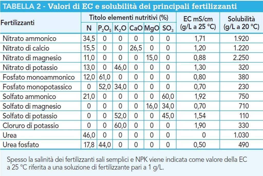 EC e solubilità dei principali fertilizzanti