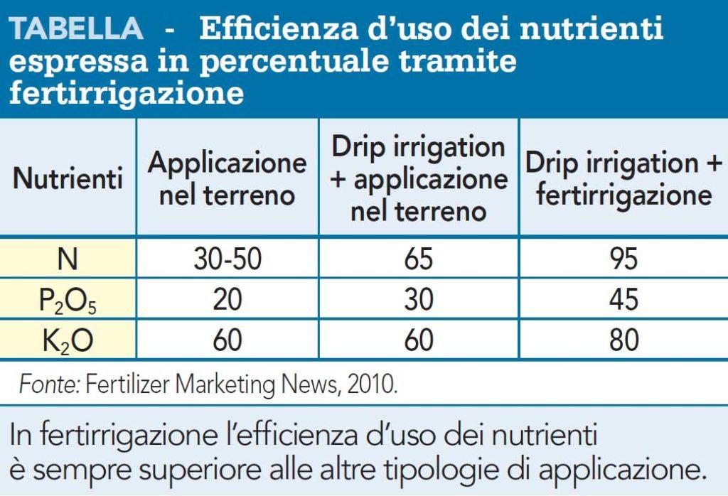 Efficienza d'uso dei nutrienti espressa in percentuale tramite fertirrigazione