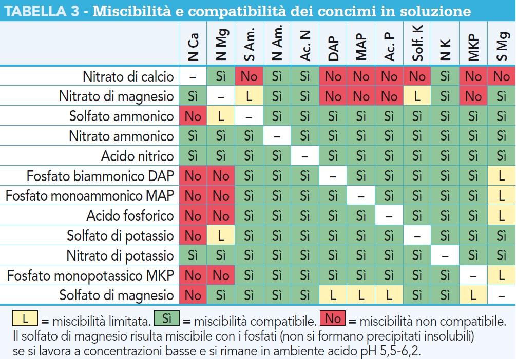 Miscibilità e compatibilità dei concimi in soluzione