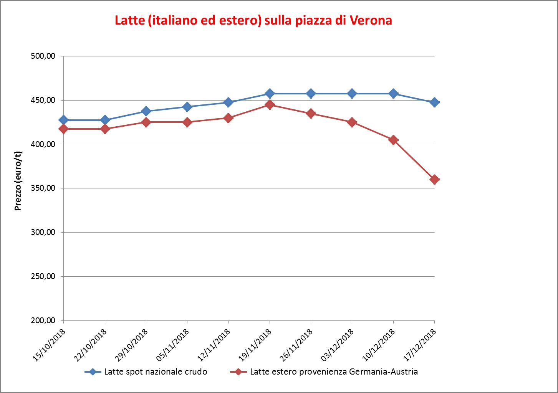 02_Latte ital ed est Verona c