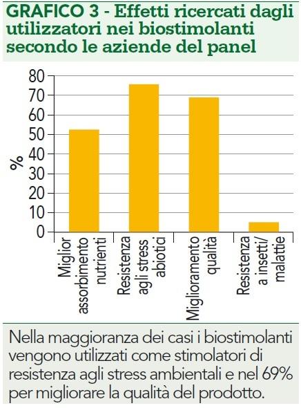 Effetti ricercati dagli utilizzatori nei biostimolanti