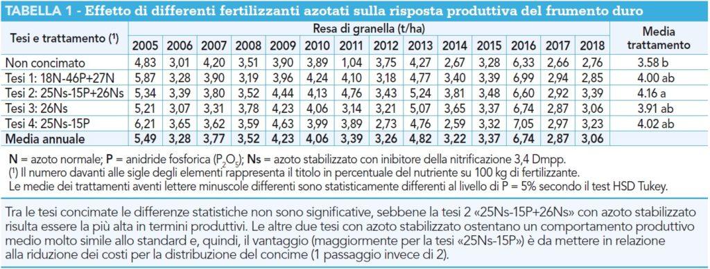 Effetto di differenti fertilizzanti azotati sulla risposta produttiva del frumento duro