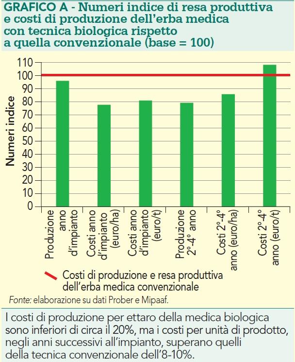 Numeri indice di resa produttiva e costi di produzione dell'erba medica con tecnica biologica rispetto a quella convenzionale (base = 100)