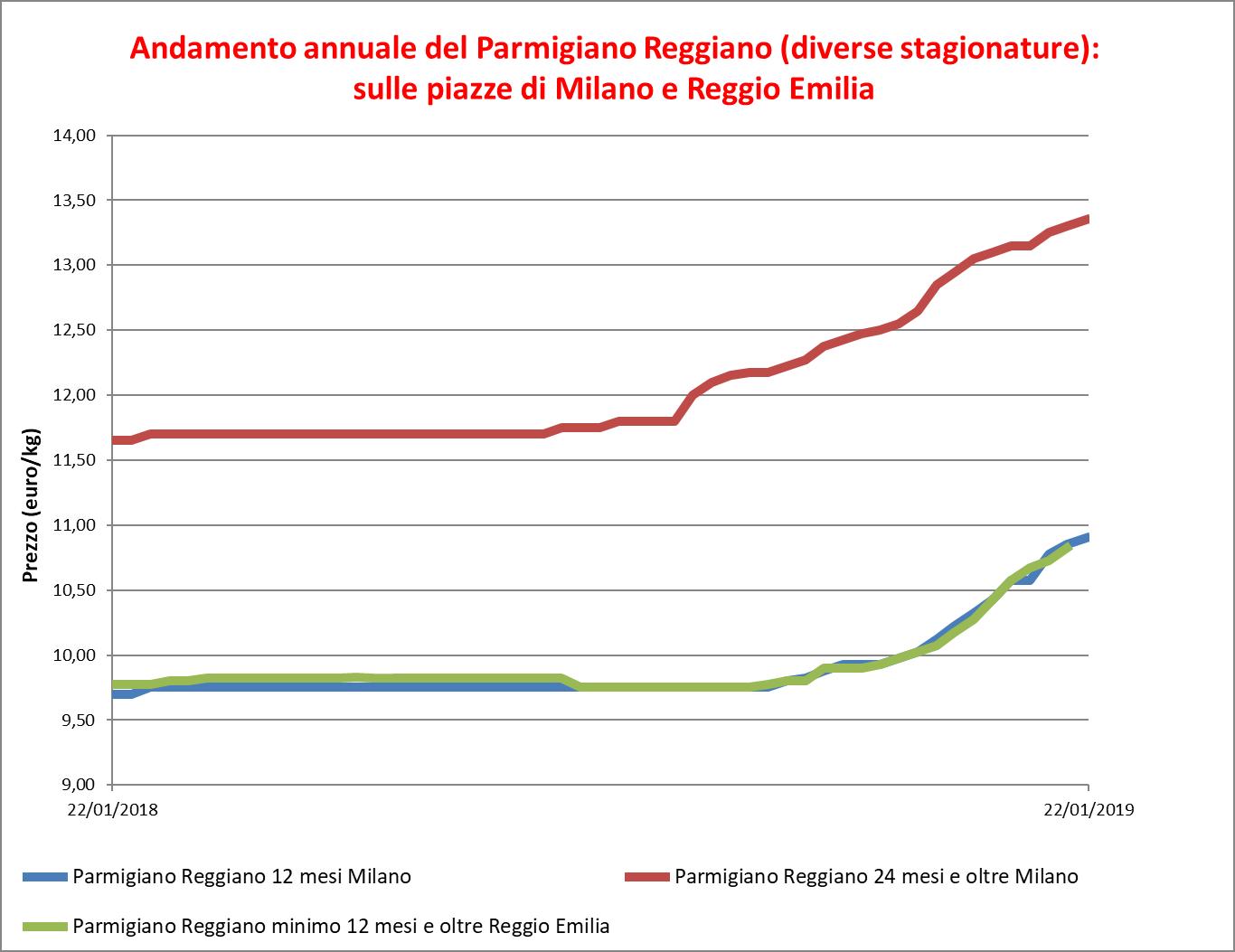 Parmigiano_Reggiano_24_gennaio_2019