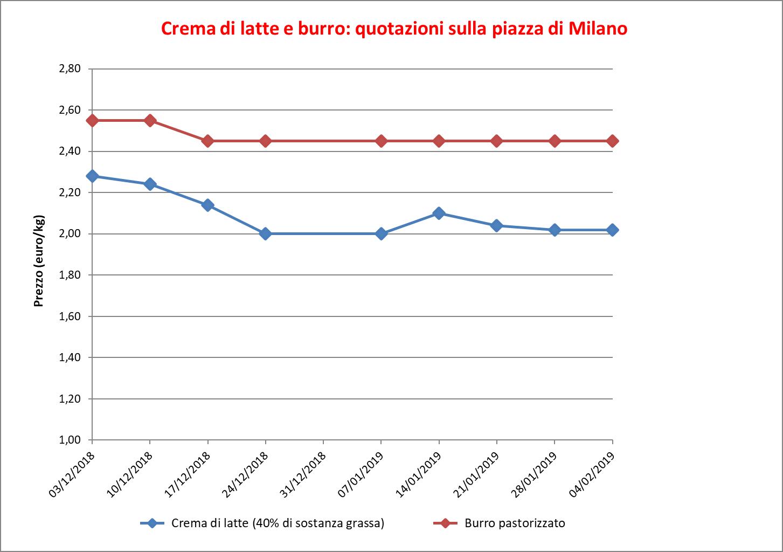 Burro_Milano_6_febbraio_2019
