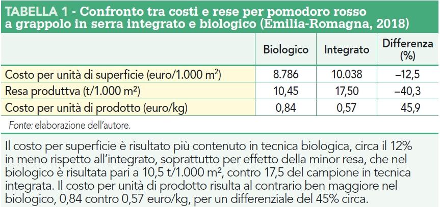 Confronto costi e rese pomodoro convenzionale e bio