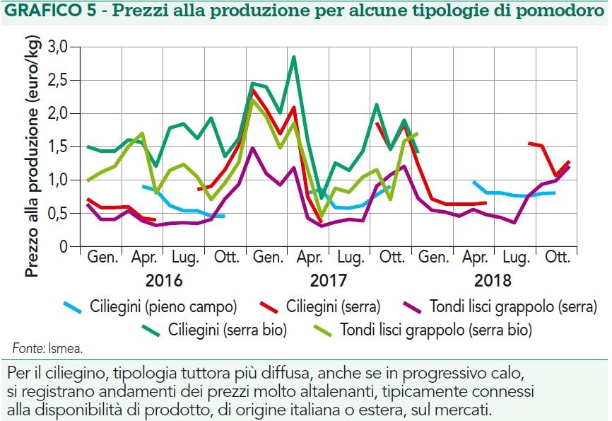 Prezzi produzione pomodoro da mensa