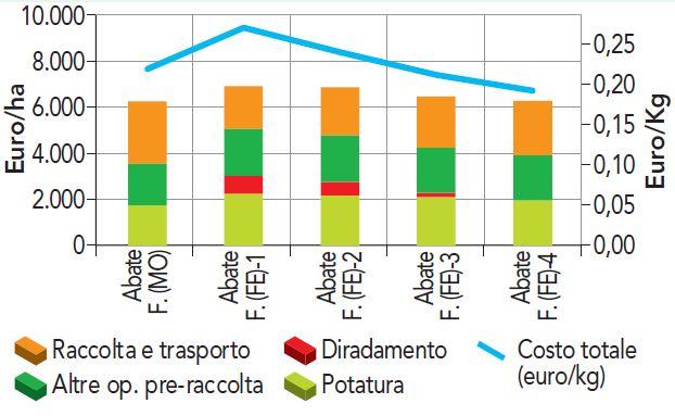 Costo manodopera Abate Fétel 2017 Emilia-Romagna