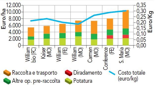 Costo manodopera pero 2017 Emilia-Romagna