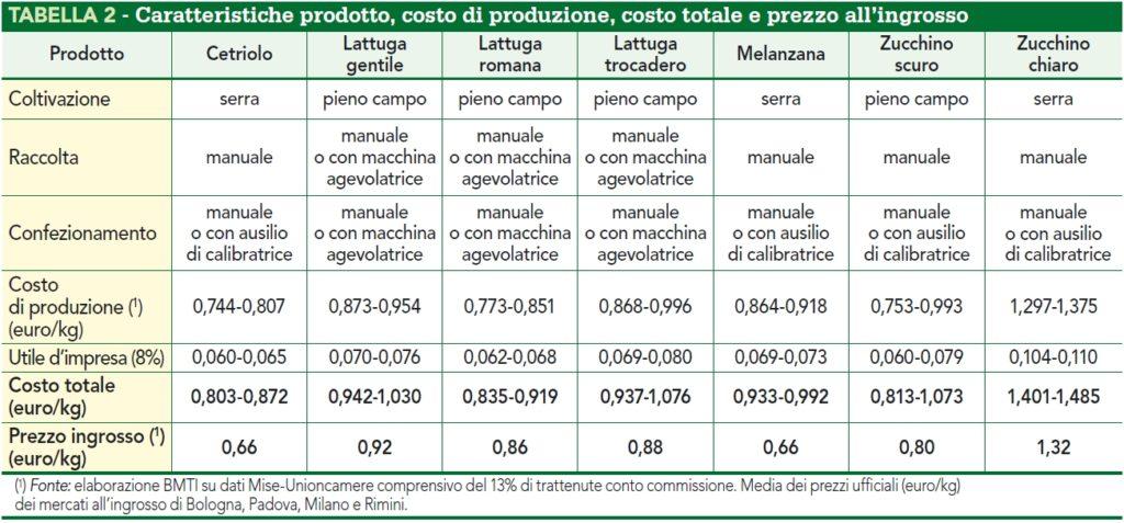 Costo totale e prezzo all'ingrosso delle orticole