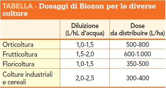 Dosaggi di Biozon