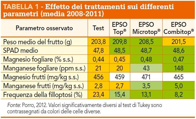 Effetto EPSO su filloptosi melo