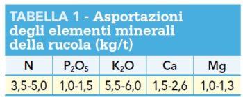Asportazione elementi minerali rucola