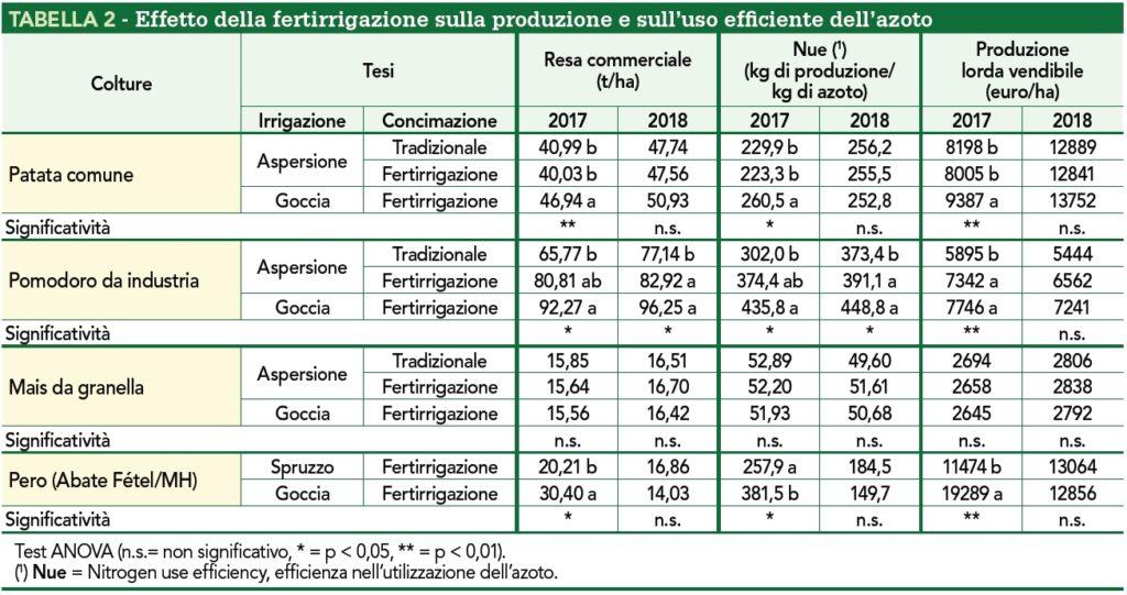 Effetto fertirrigazione su produzione e uso azoto