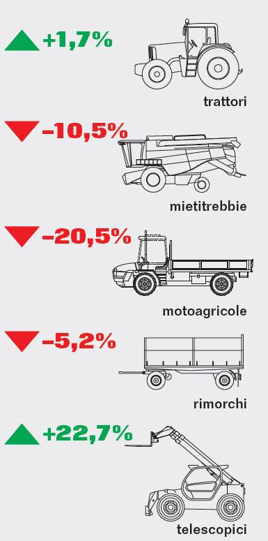 Mercato macchine agricole settembre 2019