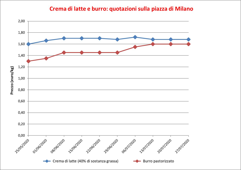 prezzi burro Milano 30 luglio 2020