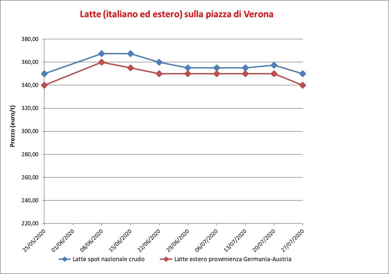 prezzi latte Verona 30 luglio 2020