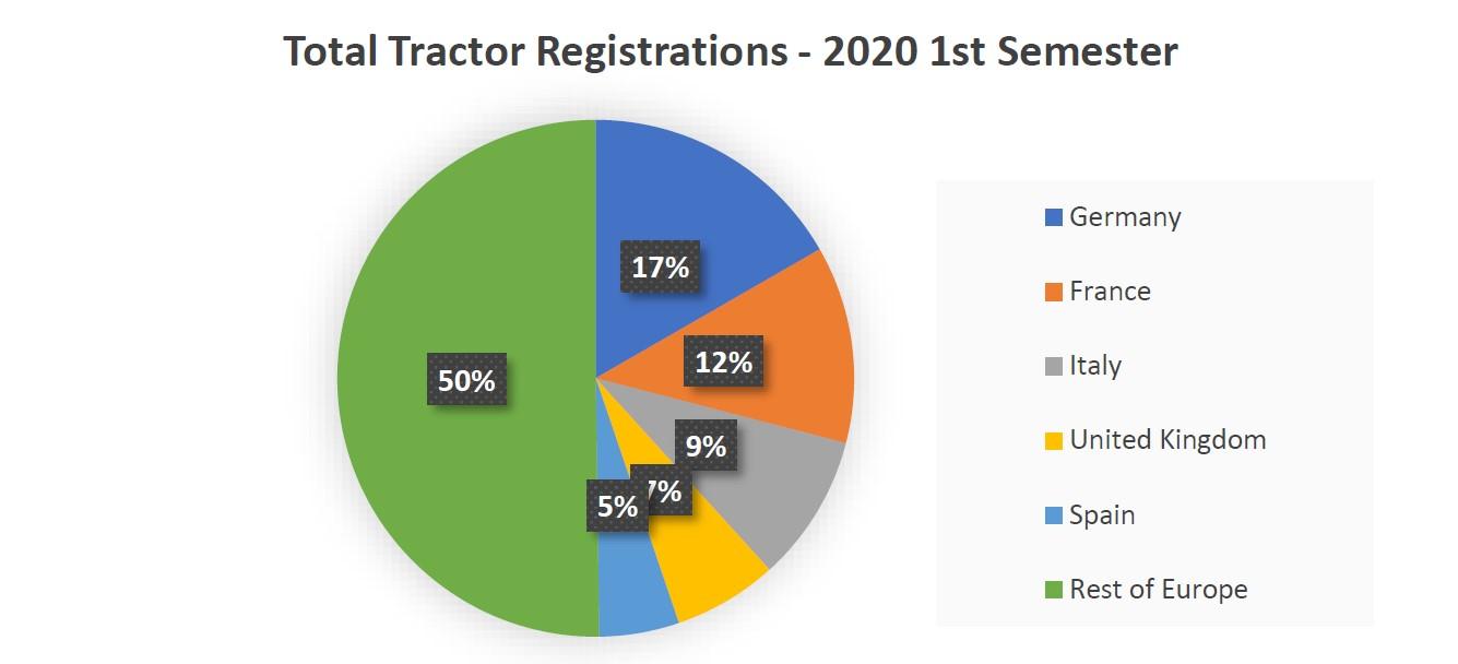 CEMA mercato trattori immatricolazioni