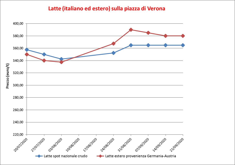 prezzi latte Verona 24 settembre 2020