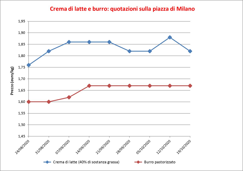 prezzi burro Milano 22 ottobre 2020