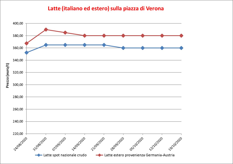 prezzi latte Verona 22 ottobre 2020