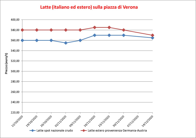 prezzi latte Verona 17 dicembre 2020