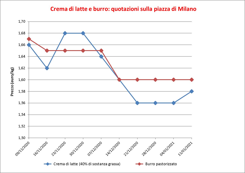 prezzi burro Milano 13 gennaio 2021