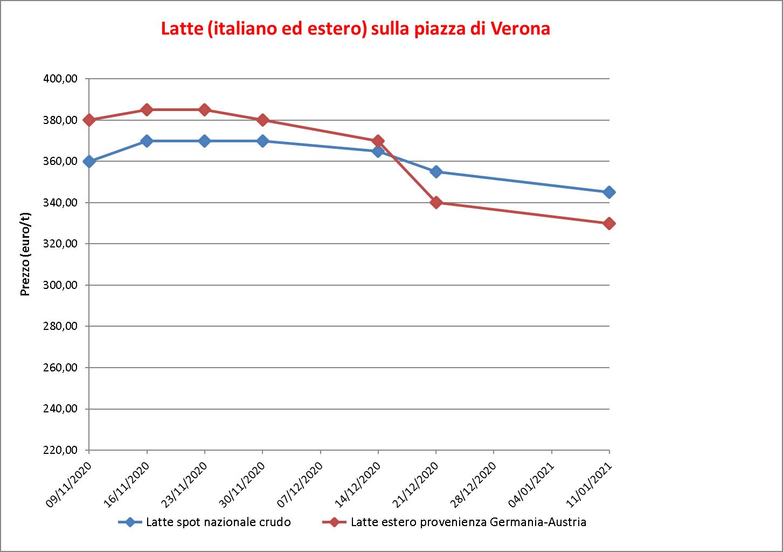 prezzi latte Verona 13 gennaio 2021