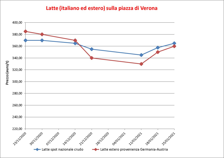 prezzi latte Verona 28 gennaio 2021