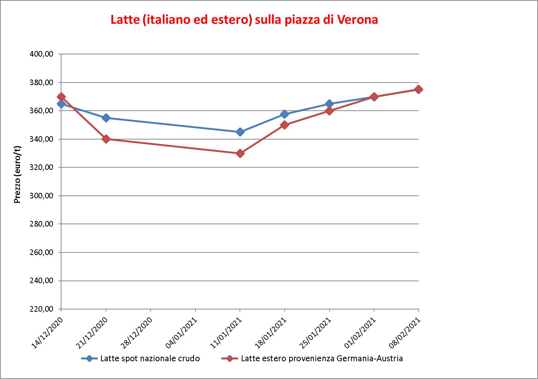 prezzi latte Verona 10 febbraio 2021