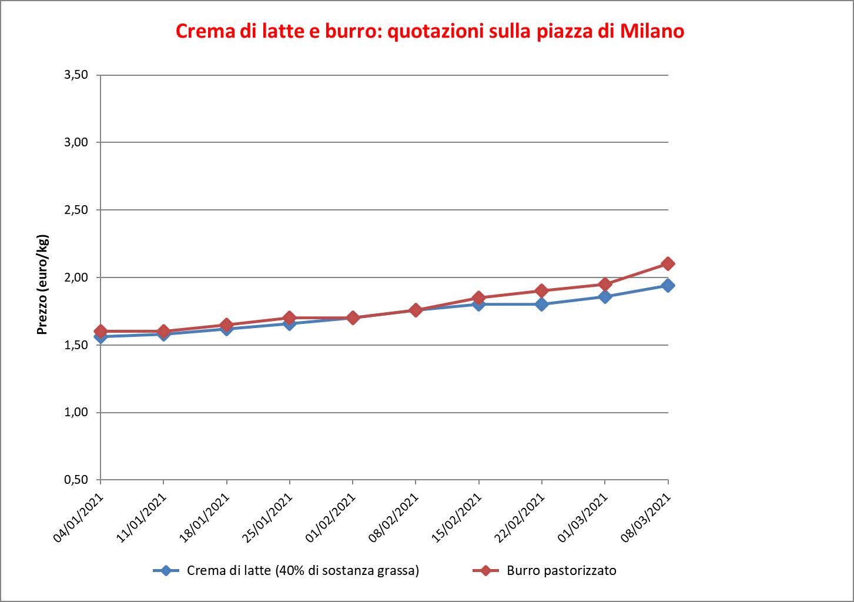 prezzi burro Milano 10 marzo 2021