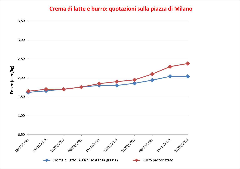 prezzi burro Milano 26 marzo 2020