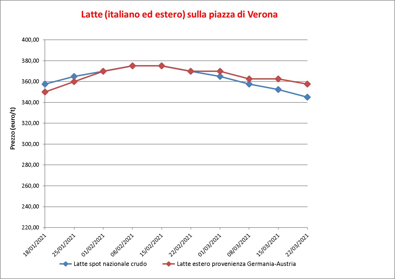 prezzi latte Verona 26 marzo 2020