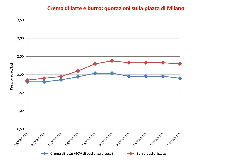 prezzi burro Milano 21 aprile 2021
