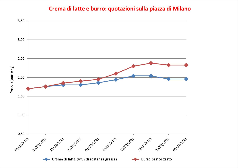prezzi burro Milano 9 aprile 2021
