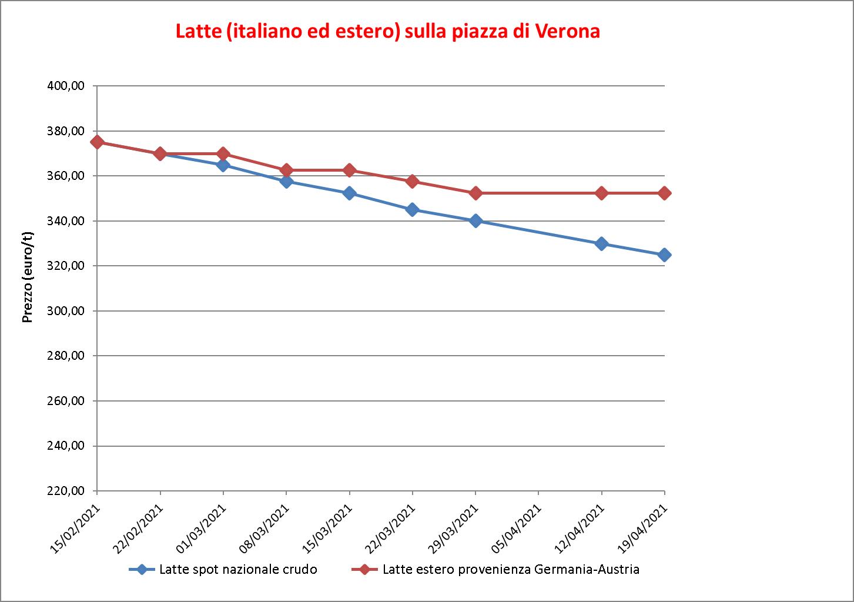prezzi latte Verona 21 aprile 2021