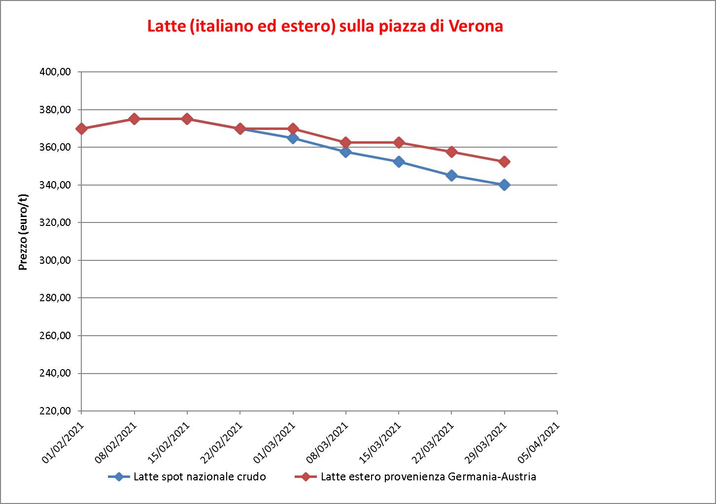 prezzi latte Verona 9 aprile 2021