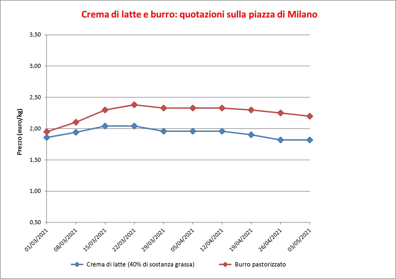 prezzi burro Milano 6 maggio 2021