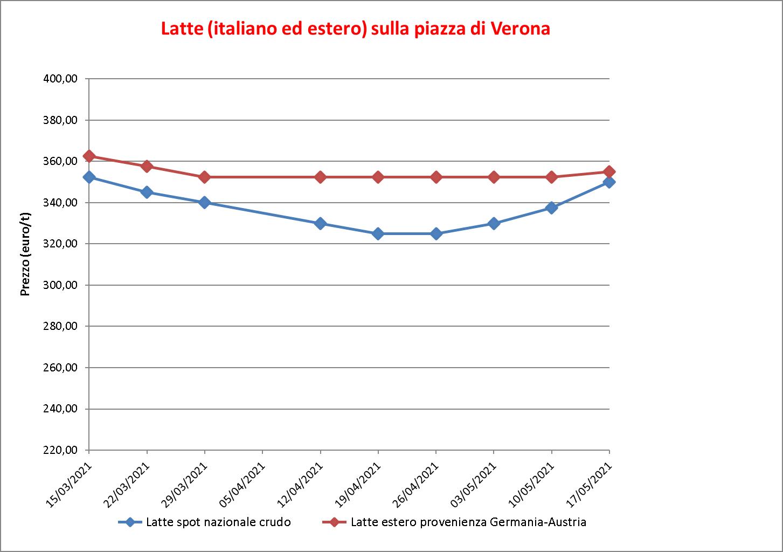 prezzi latte Verona 20 maggio 2021