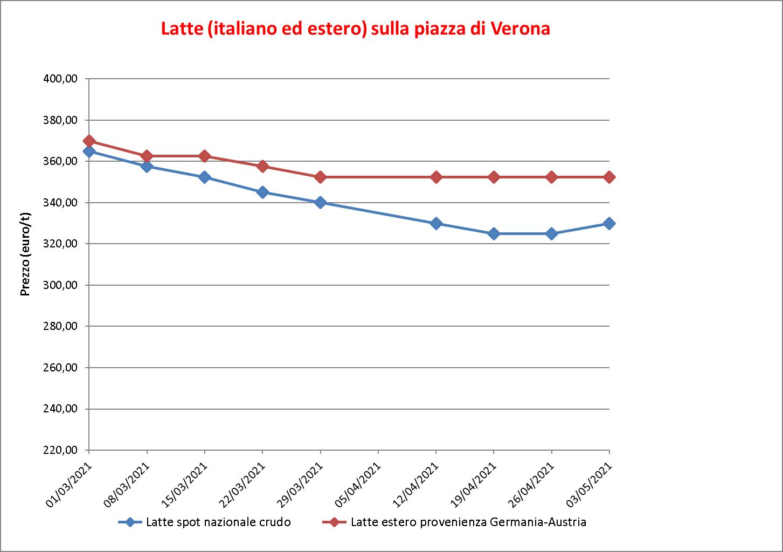 prezzi latte Verona 6 maggio 2021