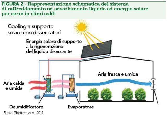 serra con adsorbitore ad energia solare