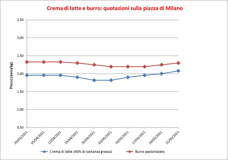 prezzi burro Milano 3 giugno 2021