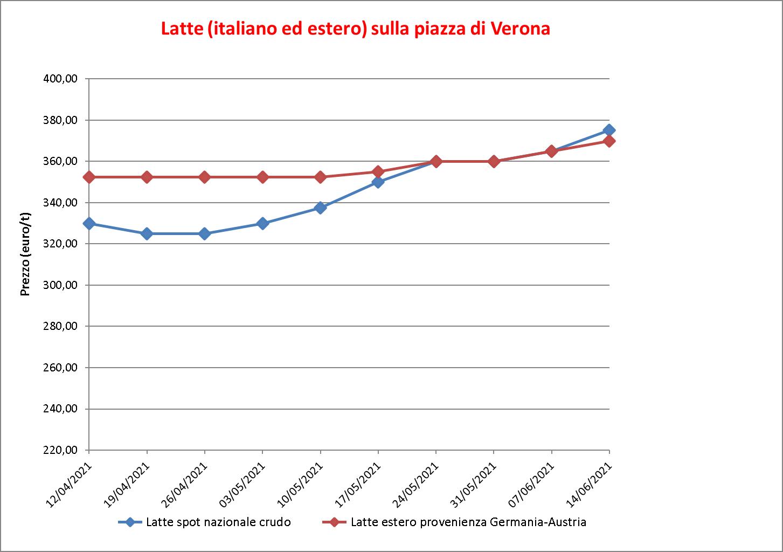 prezzi latte Verona 16 giugno 2021