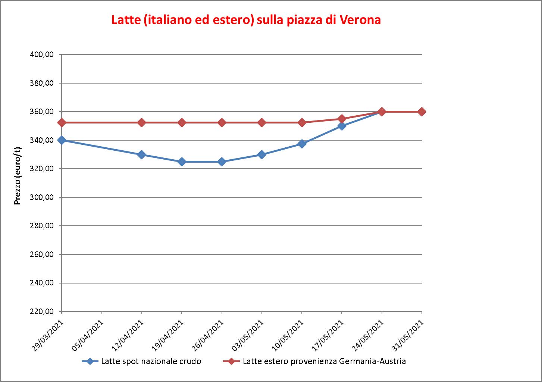 prezzi latte Verona 3 giugno 2021