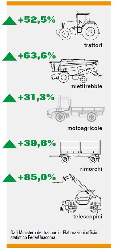 Mercato macchine agricole 2021 primo semestre
